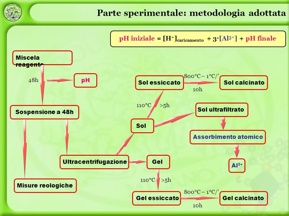 pH iniziale = [H+]caricamento + 3·[Al3+] + pH finale